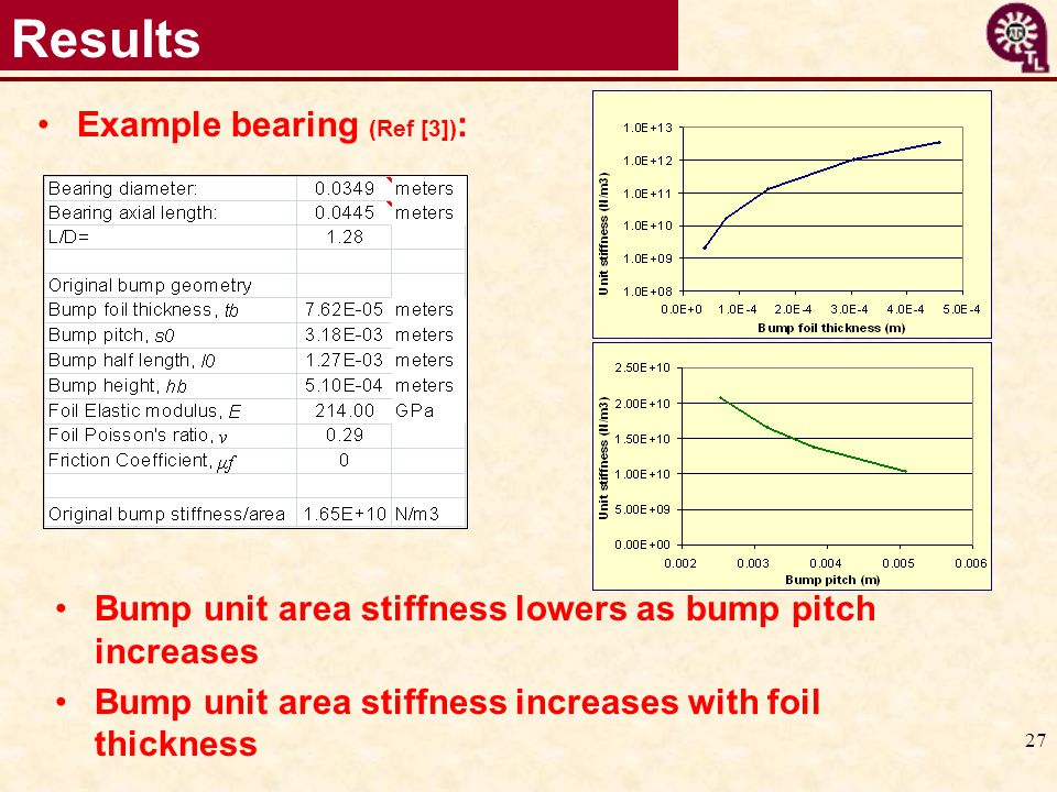 Results Example bearing (Ref [3]):